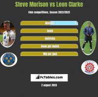 Steve Morison vs Leon Clarke h2h player stats