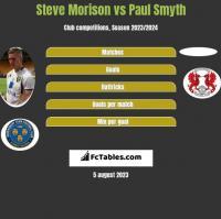 Steve Morison vs Paul Smyth h2h player stats