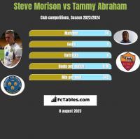 Steve Morison vs Tammy Abraham h2h player stats