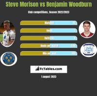 Steve Morison vs Benjamin Woodburn h2h player stats