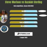Steve Morison vs Kazaiah Sterling h2h player stats