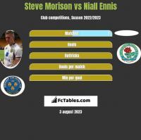 Steve Morison vs Niall Ennis h2h player stats