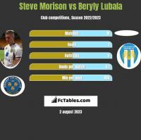 Steve Morison vs Beryly Lubala h2h player stats