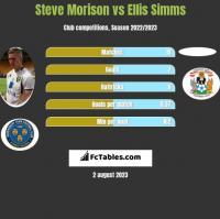 Steve Morison vs Ellis Simms h2h player stats