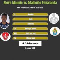 Steve Mounie vs Adalberto Penaranda h2h player stats