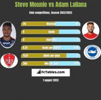 Steve Mounie vs Adam Lallana h2h player stats