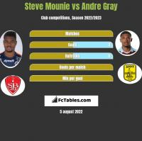 Steve Mounie vs Andre Gray h2h player stats