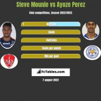 Steve Mounie vs Ayoze Perez h2h player stats