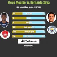 Steve Mounie vs Bernardo Silva h2h player stats