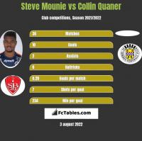 Steve Mounie vs Collin Quaner h2h player stats
