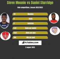 Steve Mounie vs Daniel Sturridge h2h player stats