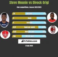 Steve Mounie vs Divock Origi h2h player stats