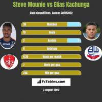 Steve Mounie vs Elias Kachunga h2h player stats