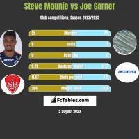 Steve Mounie vs Joe Garner h2h player stats
