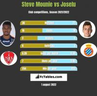 Steve Mounie vs Joselu h2h player stats
