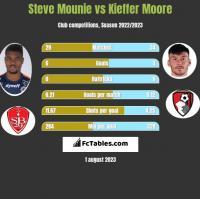 Steve Mounie vs Kieffer Moore h2h player stats