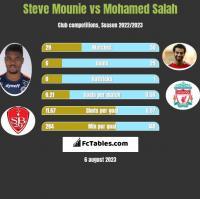 Steve Mounie vs Mohamed Salah h2h player stats