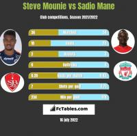 Steve Mounie vs Sadio Mane h2h player stats