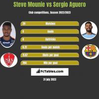Steve Mounie vs Sergio Aguero h2h player stats