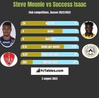 Steve Mounie vs Success Isaac h2h player stats