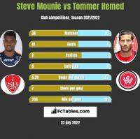 Steve Mounie vs Tommer Hemed h2h player stats