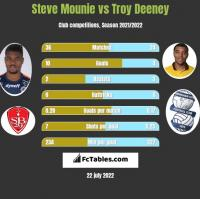 Steve Mounie vs Troy Deeney h2h player stats