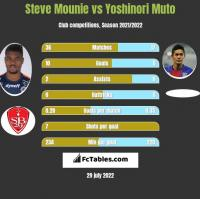 Steve Mounie vs Yoshinori Muto h2h player stats