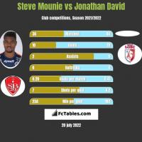 Steve Mounie vs Jonathan David h2h player stats