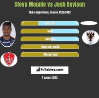 Steve Mounie vs Josh Davison h2h player stats