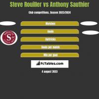 Steve Rouiller vs Anthony Sauthier h2h player stats