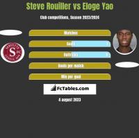 Steve Rouiller vs Eloge Yao h2h player stats