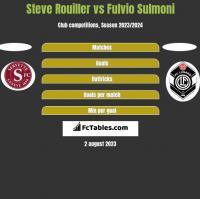 Steve Rouiller vs Fulvio Sulmoni h2h player stats