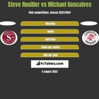 Steve Rouiller vs Michael Goncalves h2h player stats