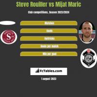 Steve Rouiller vs Mijat Maric h2h player stats