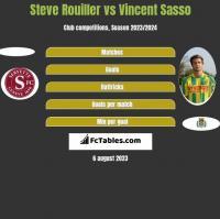 Steve Rouiller vs Vincent Sasso h2h player stats