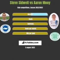 Steve Sidwell vs Aaron Mooy h2h player stats