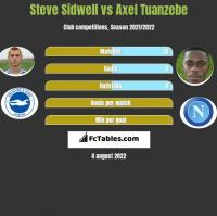 Steve Sidwell vs Axel Tuanzebe h2h player stats