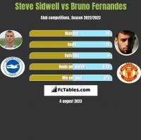 Steve Sidwell vs Bruno Fernandes h2h player stats
