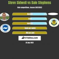 Steve Sidwell vs Dale Stephens h2h player stats