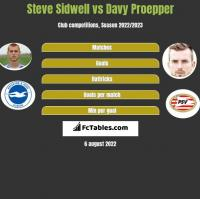 Steve Sidwell vs Davy Proepper h2h player stats