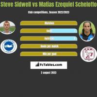 Steve Sidwell vs Matias Ezequiel Schelotto h2h player stats