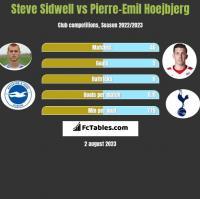 Steve Sidwell vs Pierre-Emil Hoejbjerg h2h player stats