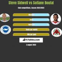 Steve Sidwell vs Sofiane Boufal h2h player stats