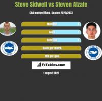 Steve Sidwell vs Steven Alzate h2h player stats