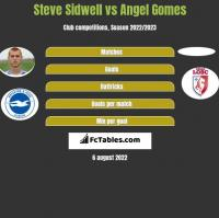 Steve Sidwell vs Angel Gomes h2h player stats