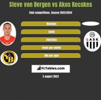 Steve von Bergen vs Akos Kecskes h2h player stats