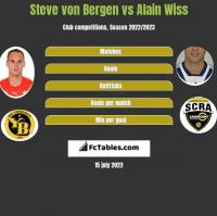 Steve von Bergen vs Alain Wiss h2h player stats