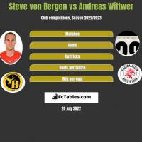Steve von Bergen vs Andreas Wittwer h2h player stats