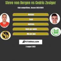 Steve von Bergen vs Cedric Zesiger h2h player stats