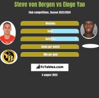 Steve von Bergen vs Eloge Yao h2h player stats